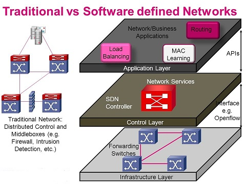 traditional-vs-sdn-network